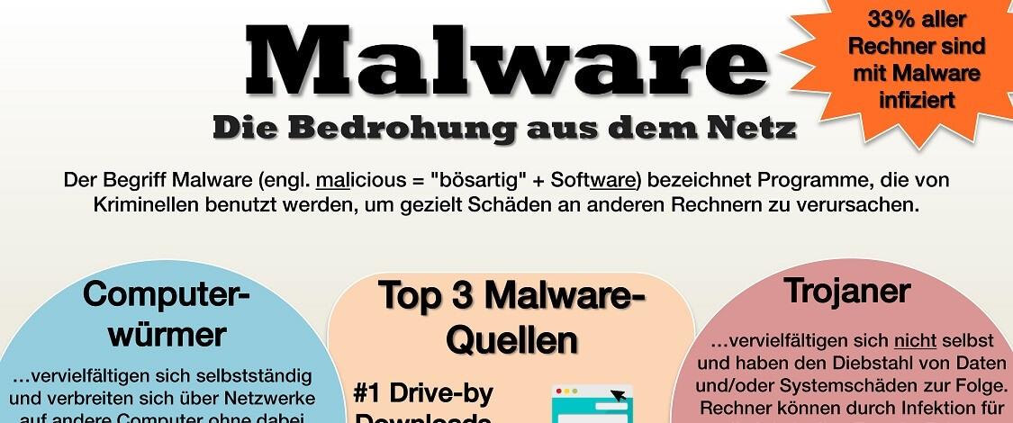 Die Infografik von Expertiger zur Bedrohung durch Malware