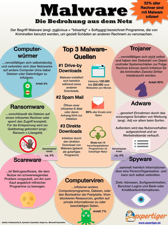 Malware: die Bedrohung aus dem Netz | Expertiger