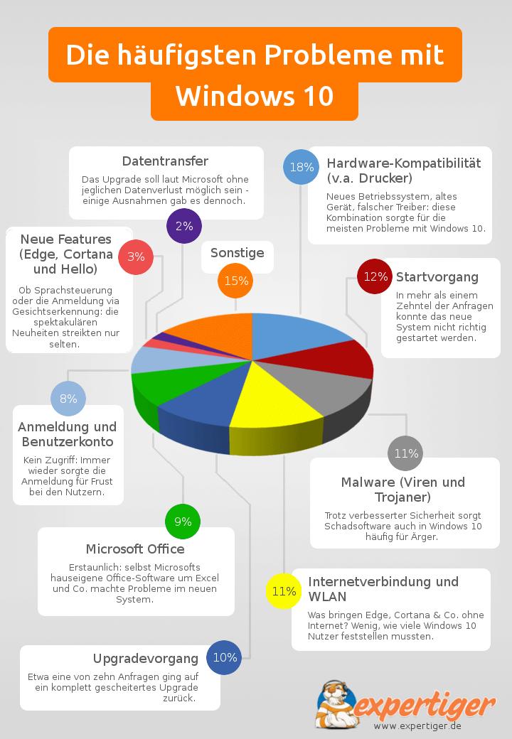 Infografik zu den häufigsten Fehlern unter Windows 10